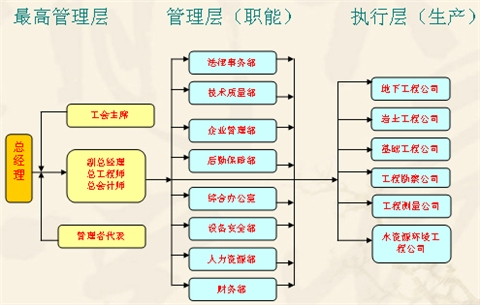 思维导图:个性化组织结构图