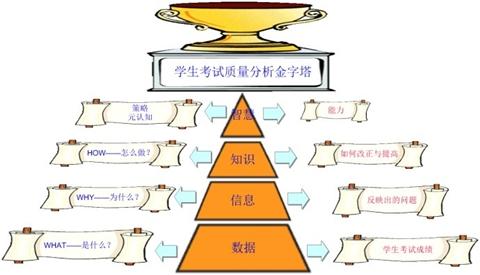 思维导图图片:学生考试质量金字塔分析