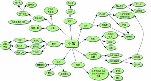 不同软件制作出来的小学数学思维导图效果