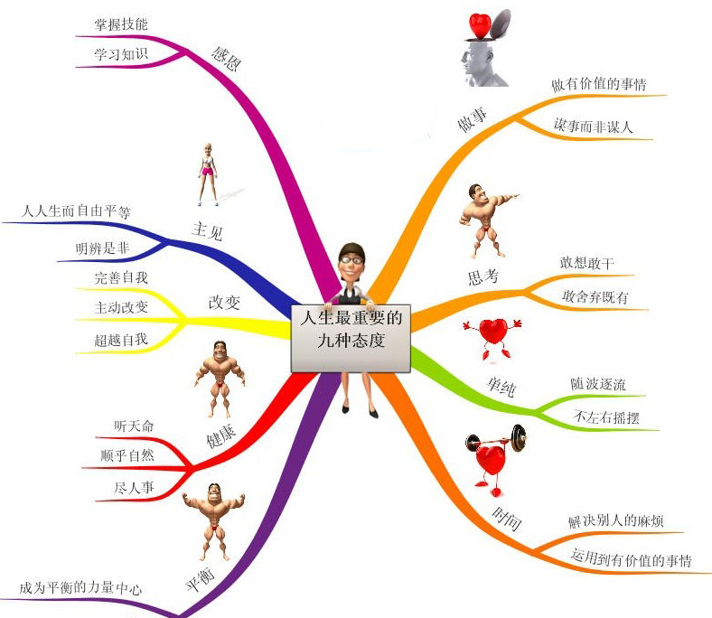 思维导图图片:人生最重要的九种态度