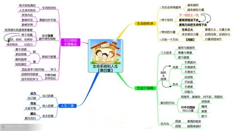 生命系统和人生思维导图模板