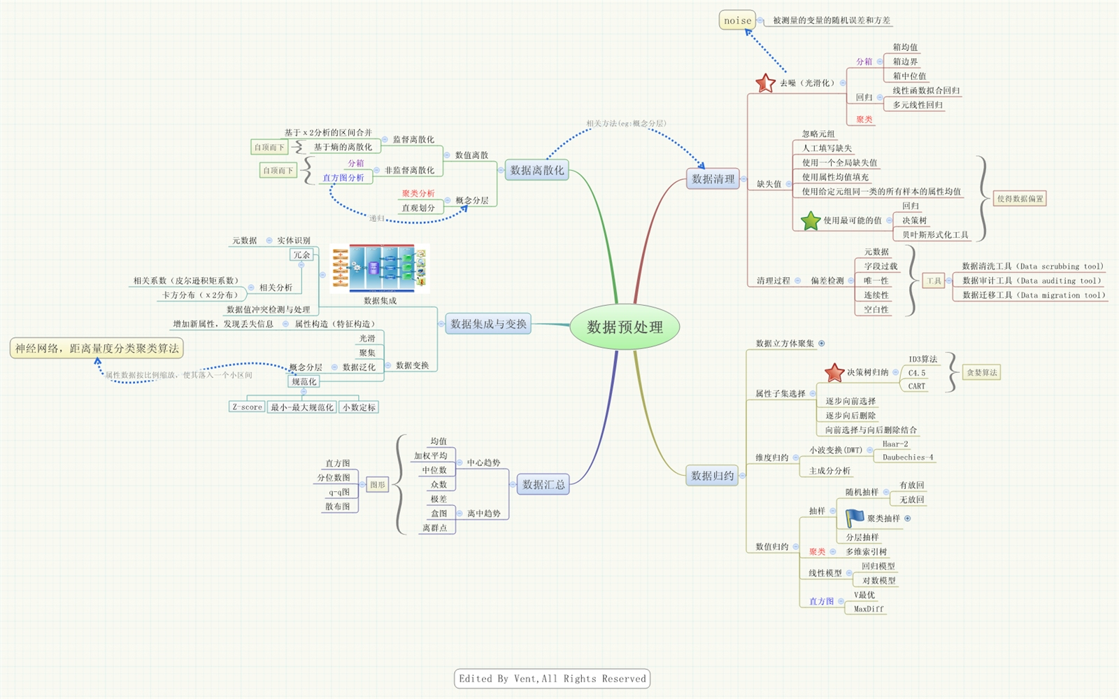 数据预处理的思维导图模板