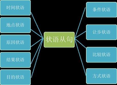 狀語從句分類